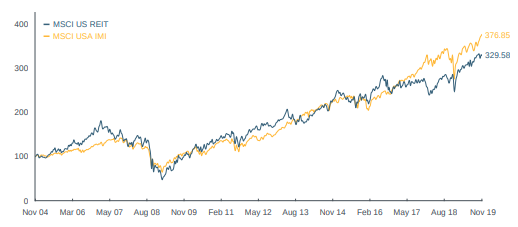 MSCI US REIT Index (usd)