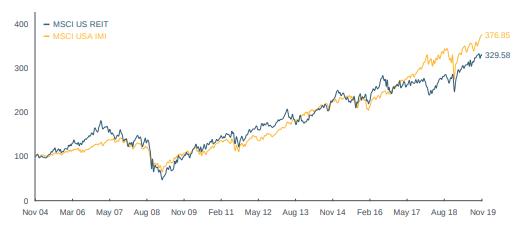 MSCI US REIT Index (usd)