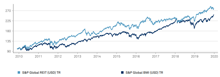 Wykres S&P Global REIT (usd)