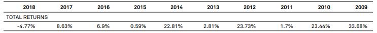 Wyniki S&P Global REIT (usd)