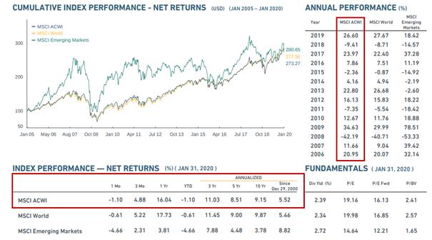 MSCI ACWI Index wyniki historyczne