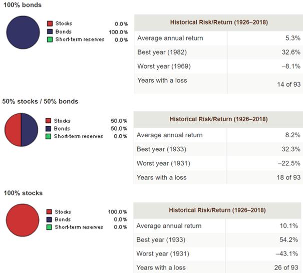 Wyniki historyczne portfeli z różną alokacją w akcje i obligacje
