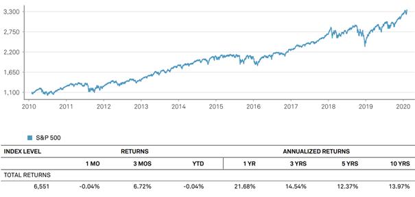 S&P 500 TR index - wyniki historyczne