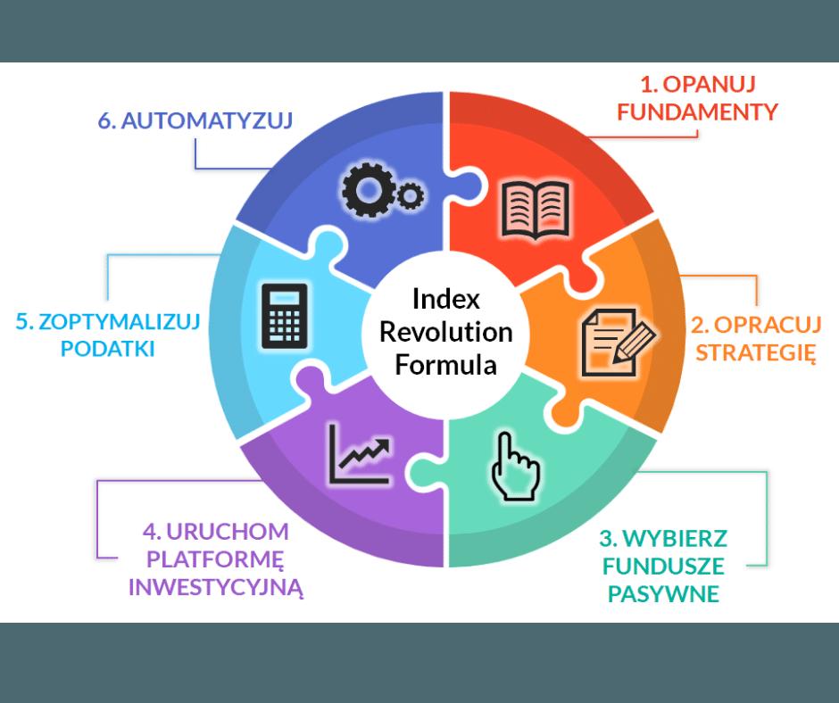 Index Revolution Formula